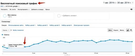 рост трафика из Google, после выхода из под фильтра