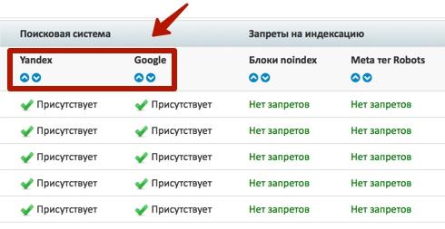 индексация Google и Яндекс