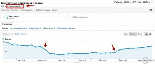 От проседания, до возвращения - рост поискового трафика из Google