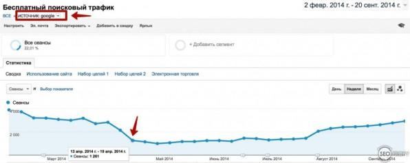 Упал трафик от ручных санкций Google