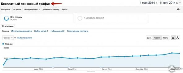 рост поискового трафика из Google