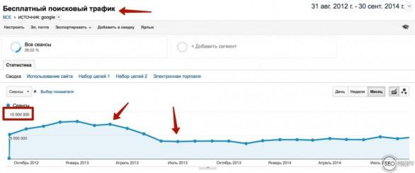 Google Панда - обрезало трафик у крупного информационного сайта