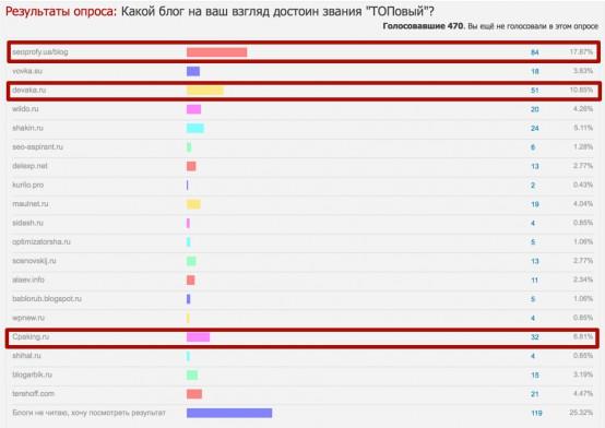 ТОП 1 SEO блог по опросу Webmasters.ru