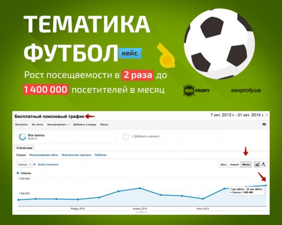 Кейс: Тематика футбол. Рост посещаемости в 2 раза до 1 400 000 посетителей в месяц