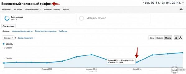 Рост поискового сайта - было