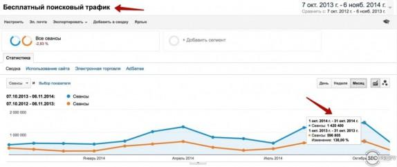 Сравнение поискового трафика за год