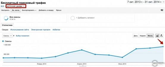 Рост поискового трафика из Яндекса