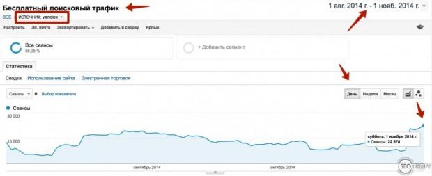 Поисковый трафик из Яндекса
