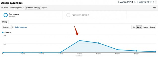 Трафик с одного добавления на сайт обзоров стартапа