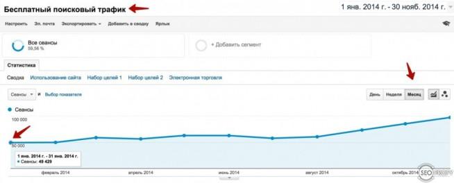 Органический трафик из Google