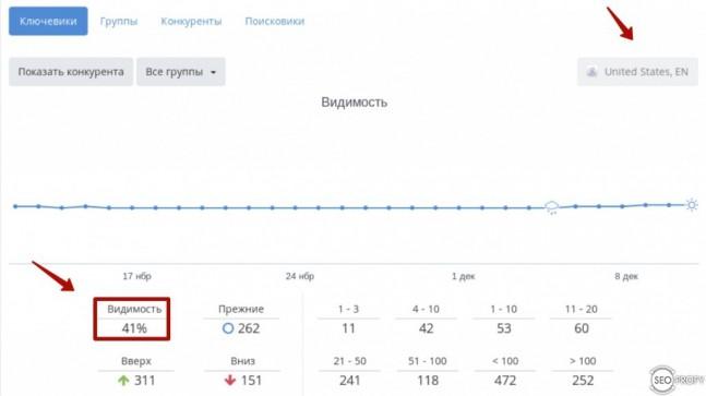 Видимость позиций в Google.com по Rankinity