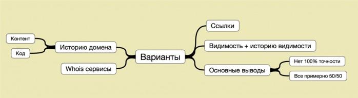 СТруктура статьи: Как узнать, в бане ли домен, который хочешь купить?