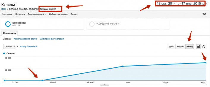 Рост проекта на покупном домене