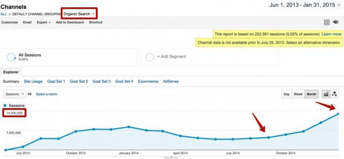 Рост поискового трафика на крупном сайте