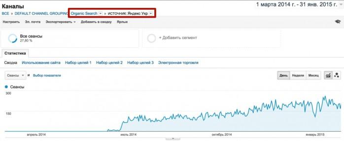 Трафик из Яндекс: