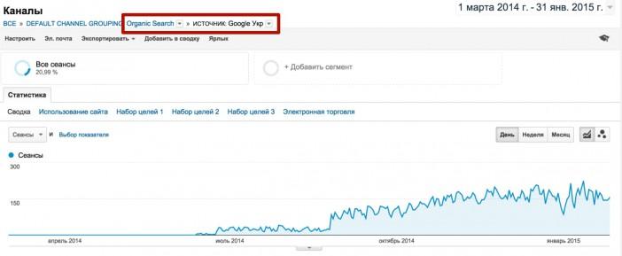 Трафик из Google: