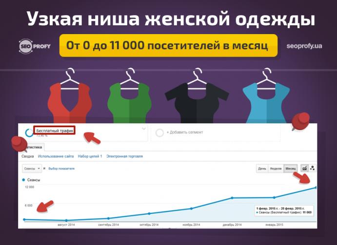 Кейс: Узкая ниша женской одежды. От 0 до 11 000 посетителей в месяц