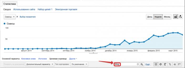 Такой подход уже начал давать результат - рост трафика на блог