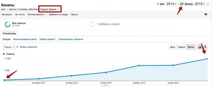 Динамика поискового трафика по месяцам