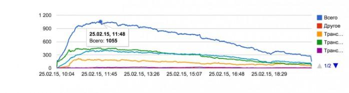 Количество пользователей онлайн NaZapad