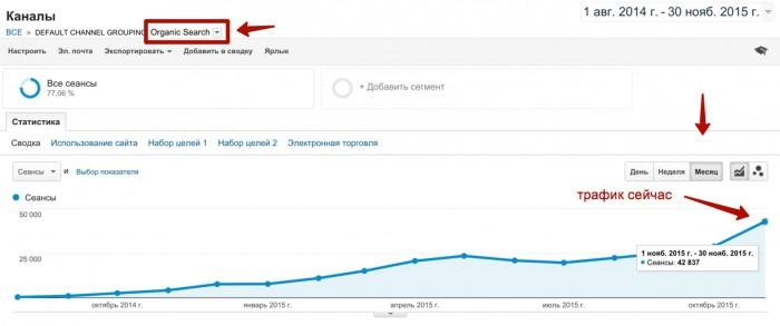 рост поискового трафика в 4 раза