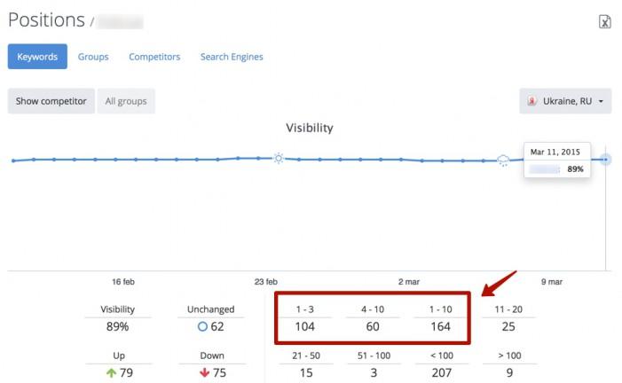 Видимость в поисковиках по словам стала очень хорошая. Яндекс