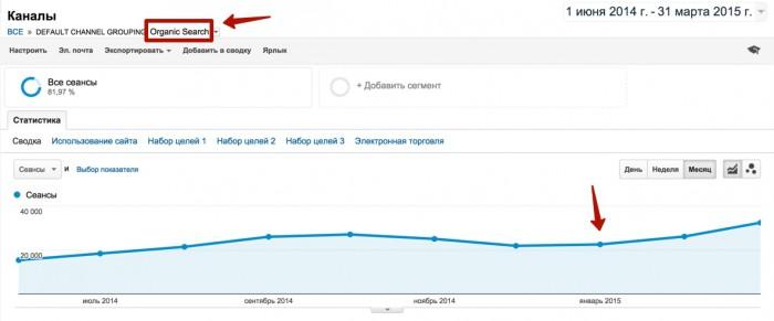 Вот простой пример оптимизации скорости загрузки сайта, когда это сразу наглядно сработало в плюс