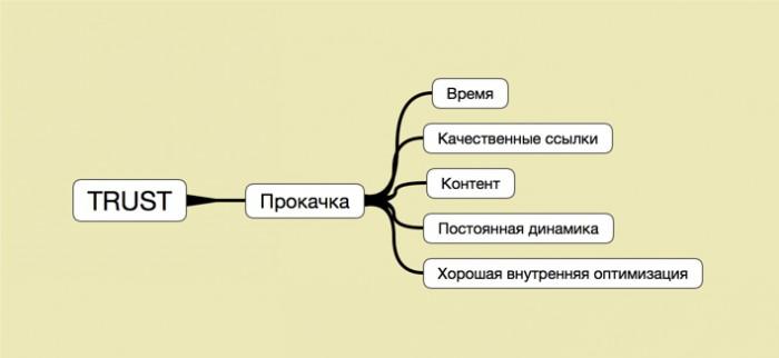 Все банально сводиться к 5-ти основным процессам