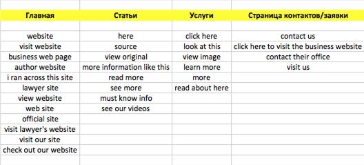Простой пример того, как распределить анкоры по типам