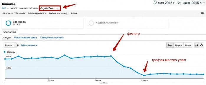 простой пример того, что может произойти с поисковым трафиком