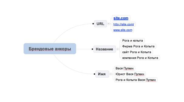 структура брендовых анкоров