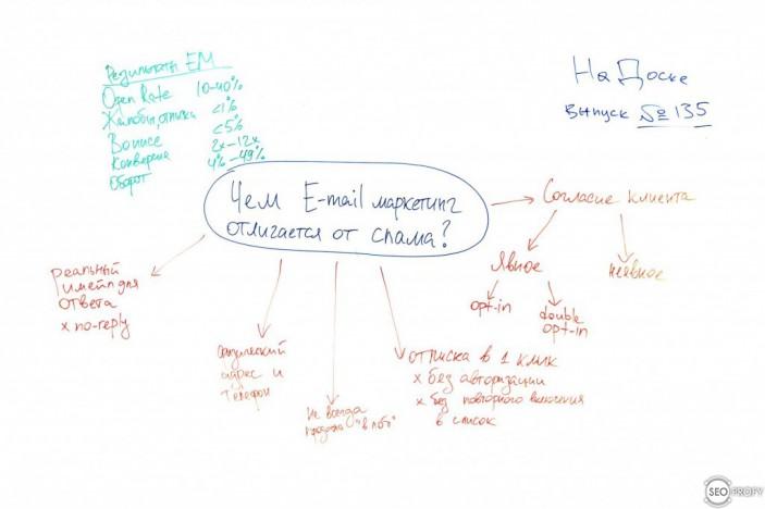 Чем email маркетинг отличается от спама – На Доске № 135 с Роман Рыбальченко