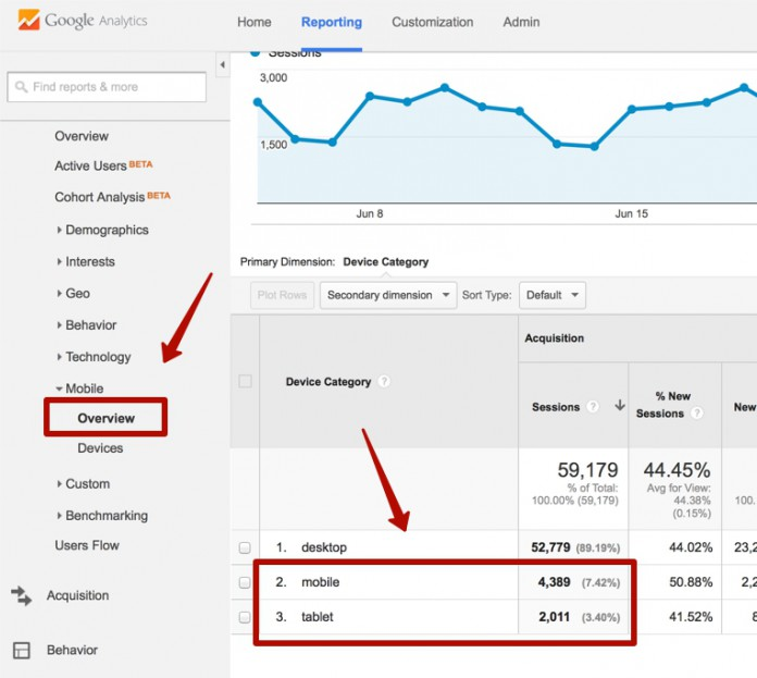 Google Analytics > Mobile