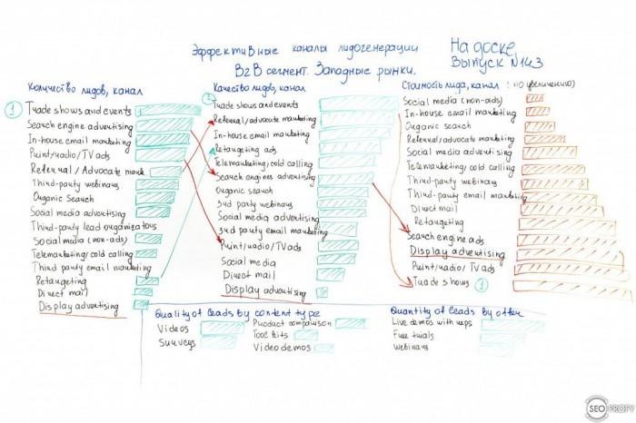 Эффективные каналы лидогенерации в b2b для западных рынков – На Доске – выпуск № 143 с Анастасия Пареха - фото часть 1