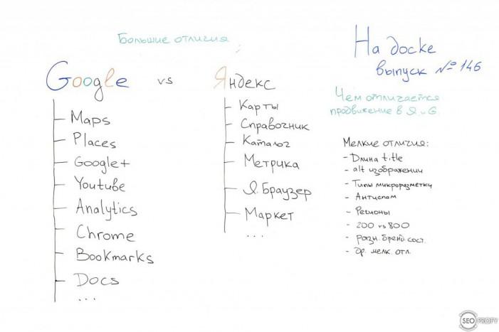 Отличия продвижения в Яндексе и Google – На Доске – выпуск № 146 с Сергей Кокшаров