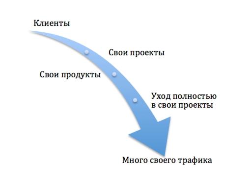 Вот так выглядит в среднем эволюция seo компании или оптимизатора