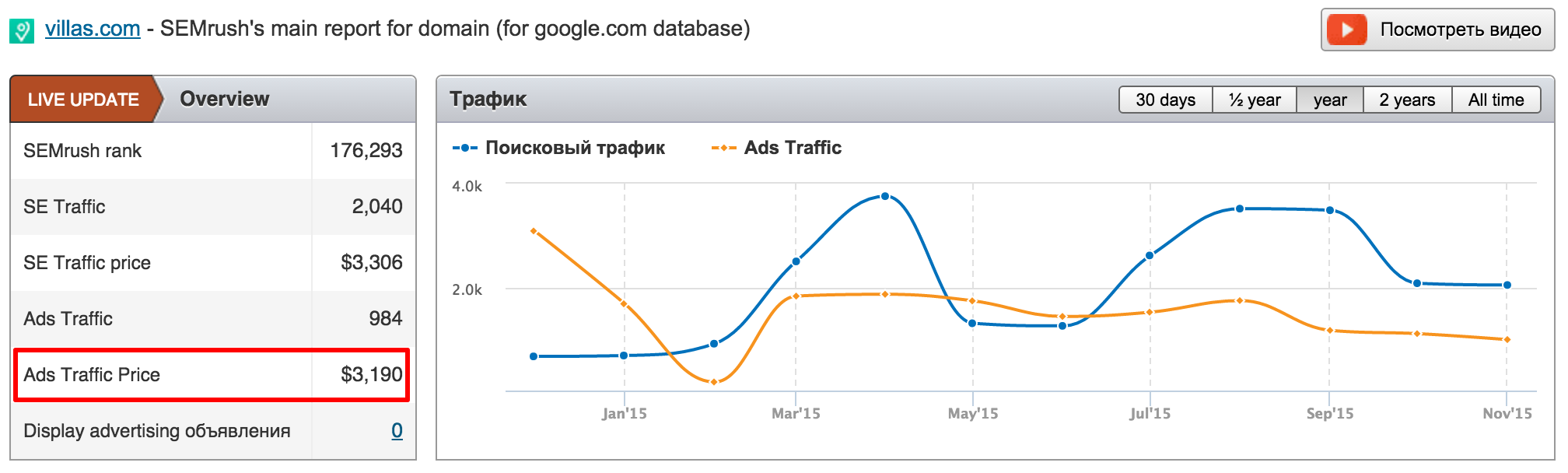 ads price semrush