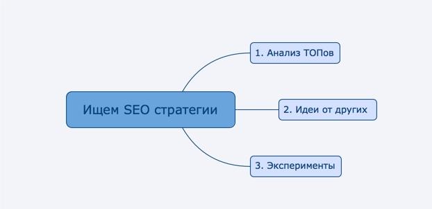 Как искать SEO стратегии - схема - seoprofy.ua