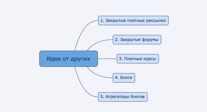 визуально основные источники