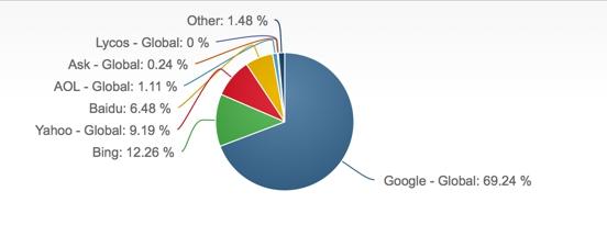 Bing доля рынка