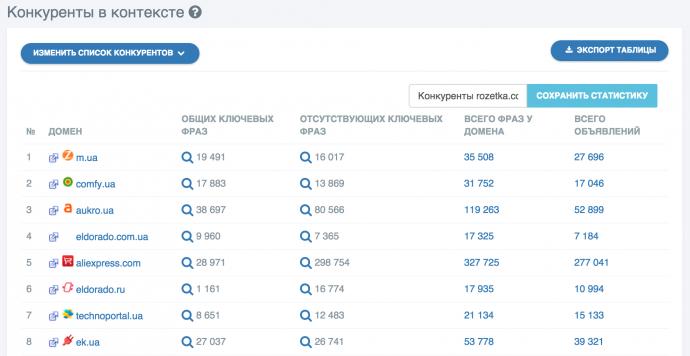 Анализ конкурентов под рунет - prodvigator
