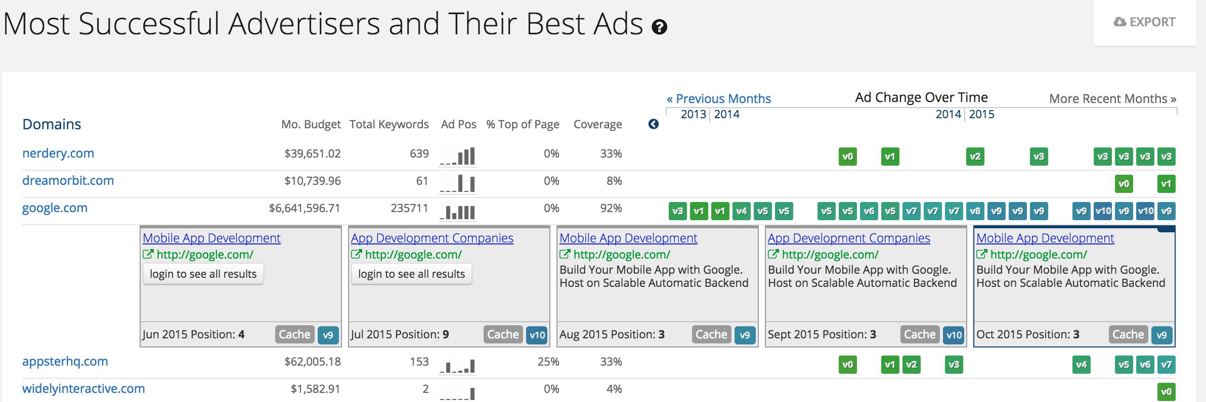 Анализ конкурентов Adwords spyfu ads history