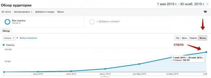 рост поискового трафика стало софт сайт