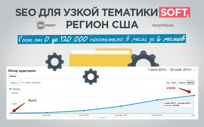 Кейс: SEO для узкой тематики Soft, регион США. Рост от 0 до 120 000 посетителей в месяц за 6 месяцев - SeoProfy