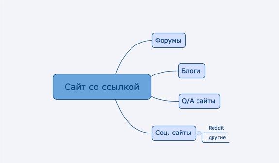 Основные способы прокачки статей