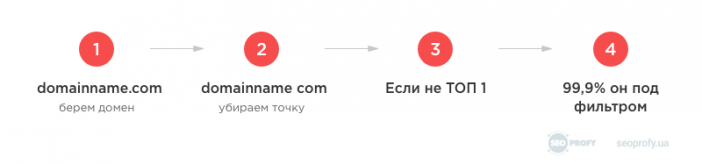 Инструкция: Самый быстрый способ проверить домен на санкции поисковых систем