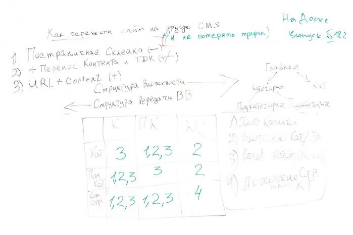 Фото с доски: Как перенести сайт на другую CMS при этом не потерять трафик - На Доске - выпуск№ 182