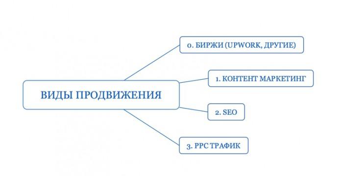 Как продвигать аутсорсингвые услуги на западные рынки