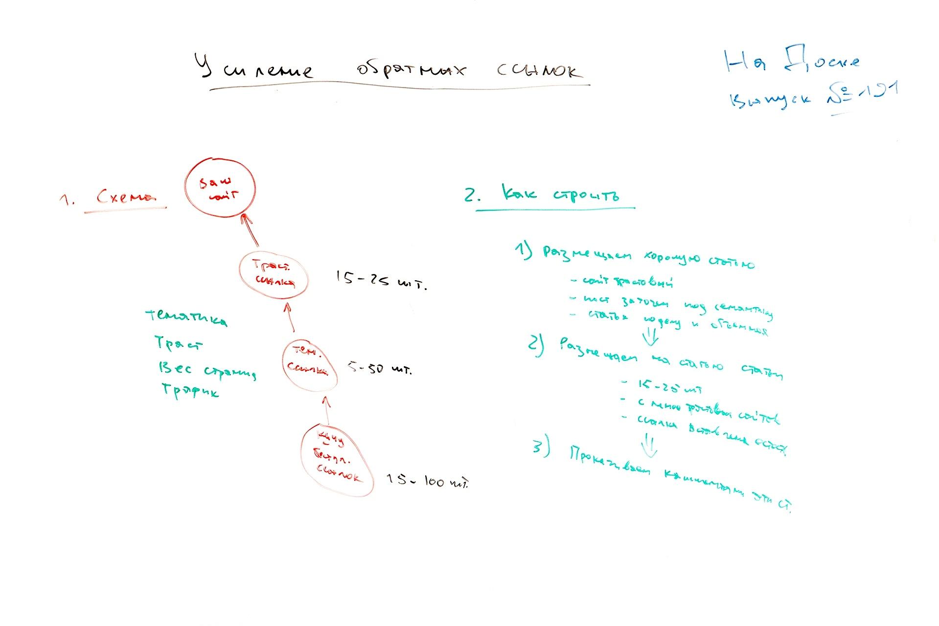 Фото с доски: Усиление обратных ссылок для лучшего SEO результата – На Доске – выпуск № 191