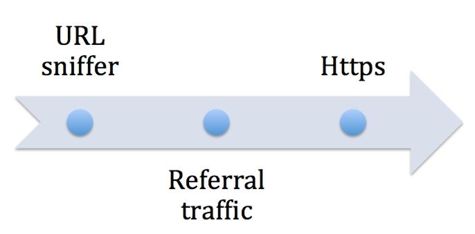 Как найти топовые сайты по партнеркам в нише